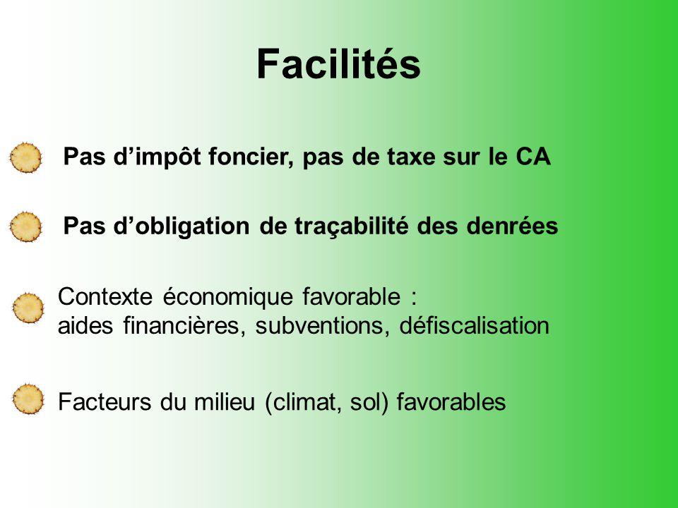 Facilités Pas d'impôt foncier, pas de taxe sur le CA Pas d'obligation de traçabilité des denrées Contexte économique favorable : aides financières, su