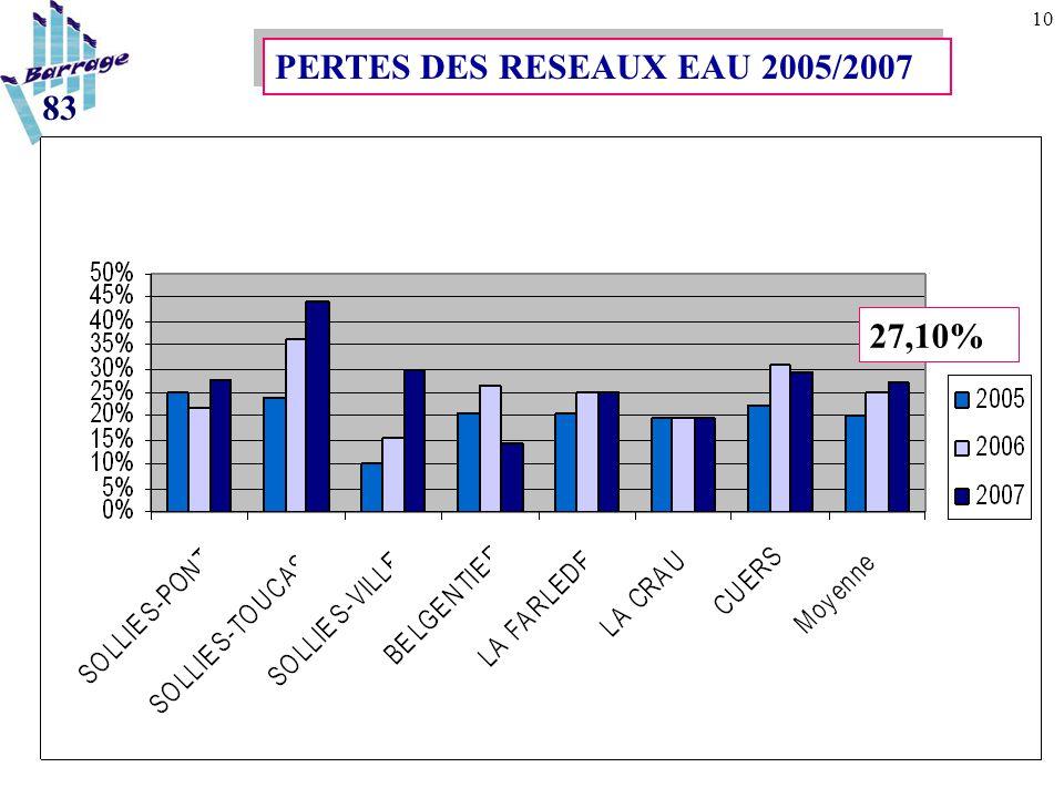 10 83 PERTES DES RESEAUX EAU 2005/2007 27,10%
