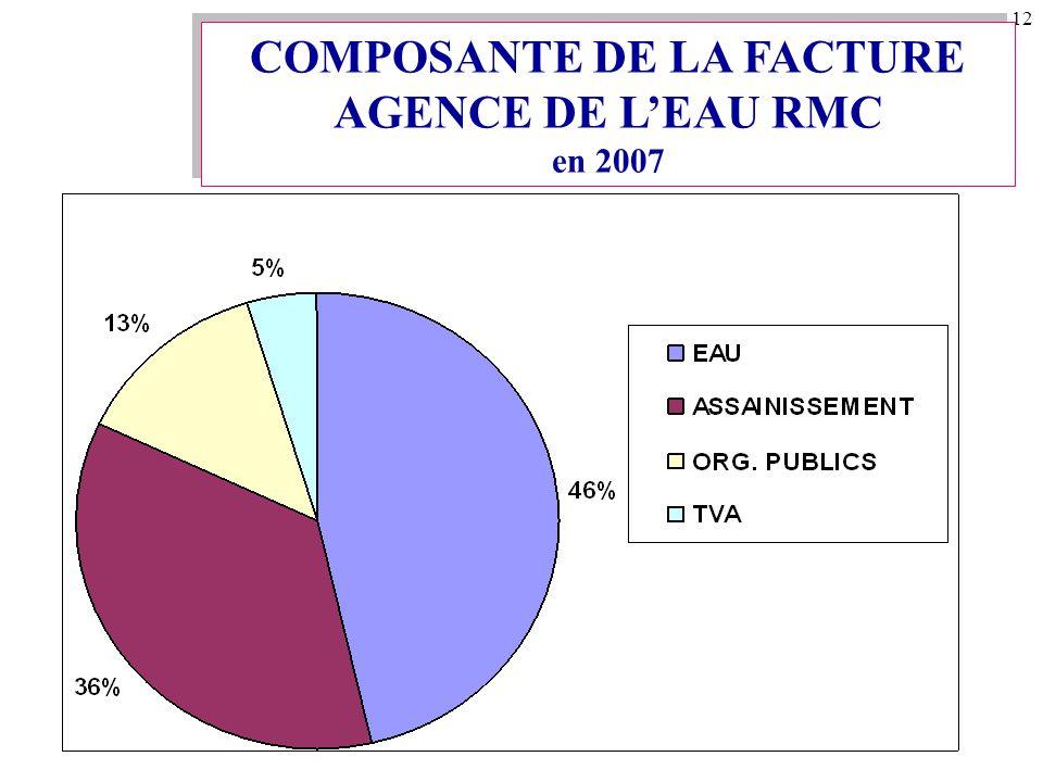 12 COMPOSANTE DE LA FACTURE AGENCE DE L'EAU RMC en 2007