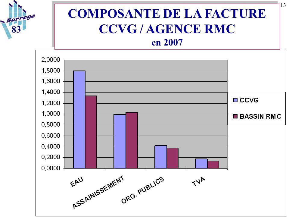 13 COMPOSANTE DE LA FACTURE CCVG / AGENCE RMC en 2007 83