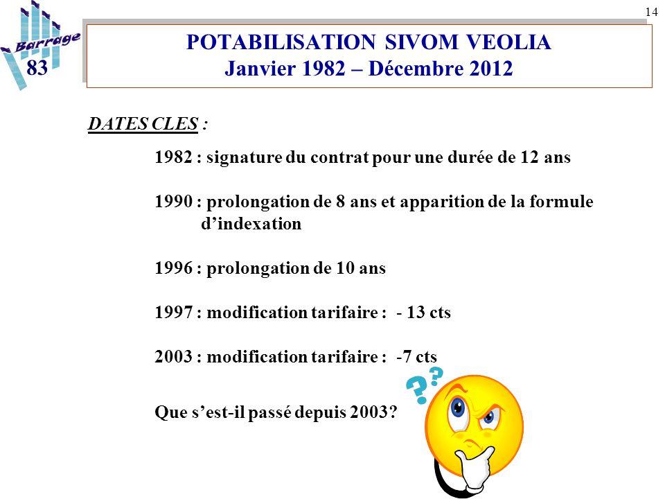 14 POTABILISATION SIVOM VEOLIA Janvier 1982 – Décembre 2012 DATES CLES : 1982 : signature du contrat pour une durée de 12 ans 1990 : prolongation de 8 ans et apparition de la formule d'indexation 1996 : prolongation de 10 ans 1997 : modification tarifaire : - 13 cts 2003 : modification tarifaire : -7 cts Que s'est-il passé depuis 2003.
