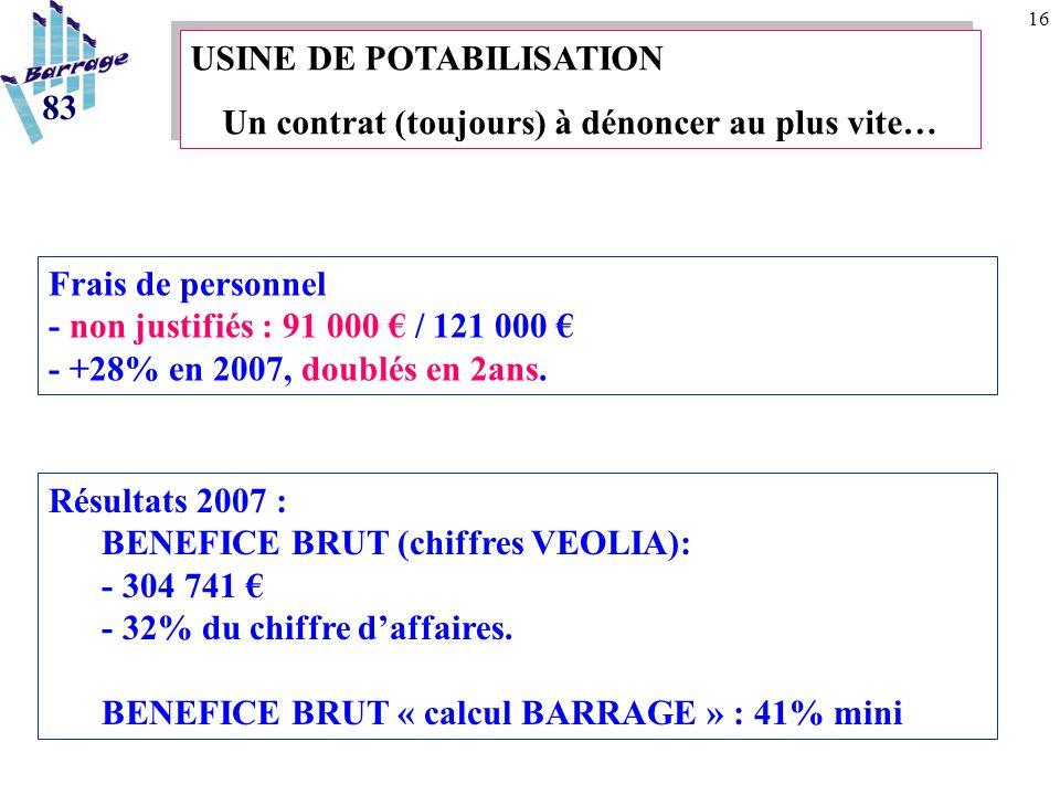 16 USINE DE POTABILISATION Un contrat (toujours) à dénoncer au plus vite… USINE DE POTABILISATION Un contrat (toujours) à dénoncer au plus vite… 83 Frais de personnel - non justifiés : 91 000 € / 121 000 € - +28% en 2007, doublés en 2ans.