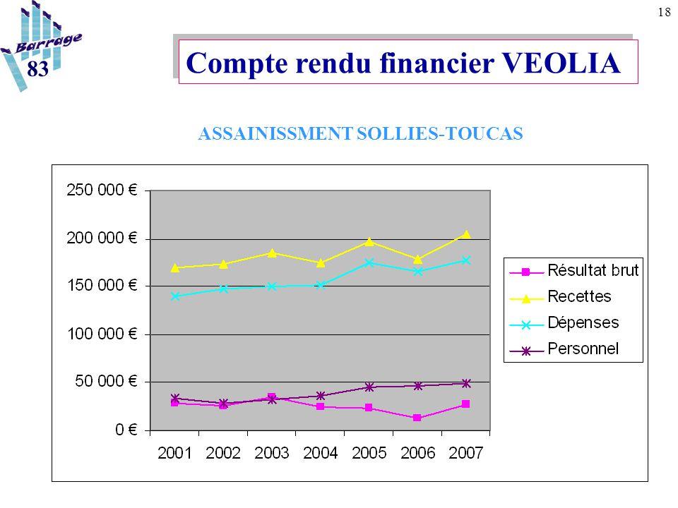 18 Compte rendu financier VEOLIA ASSAINISSMENT SOLLIES-TOUCAS 83