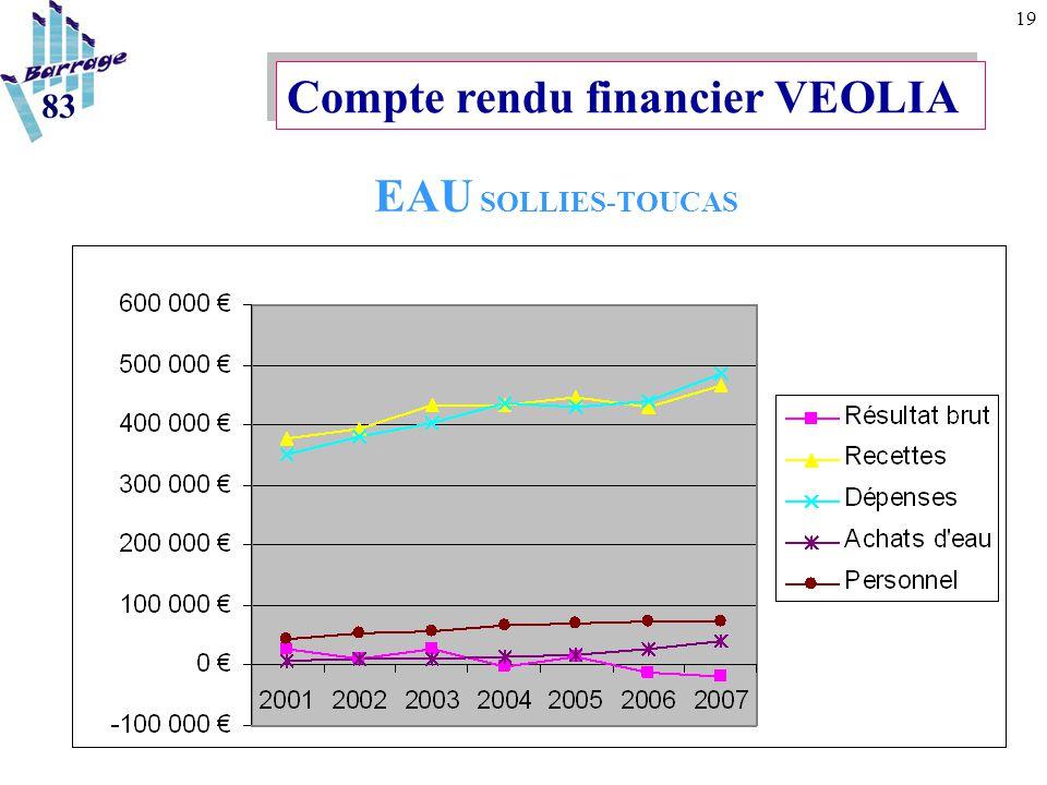 19 Compte rendu financier VEOLIA EAU SOLLIES-TOUCAS 83