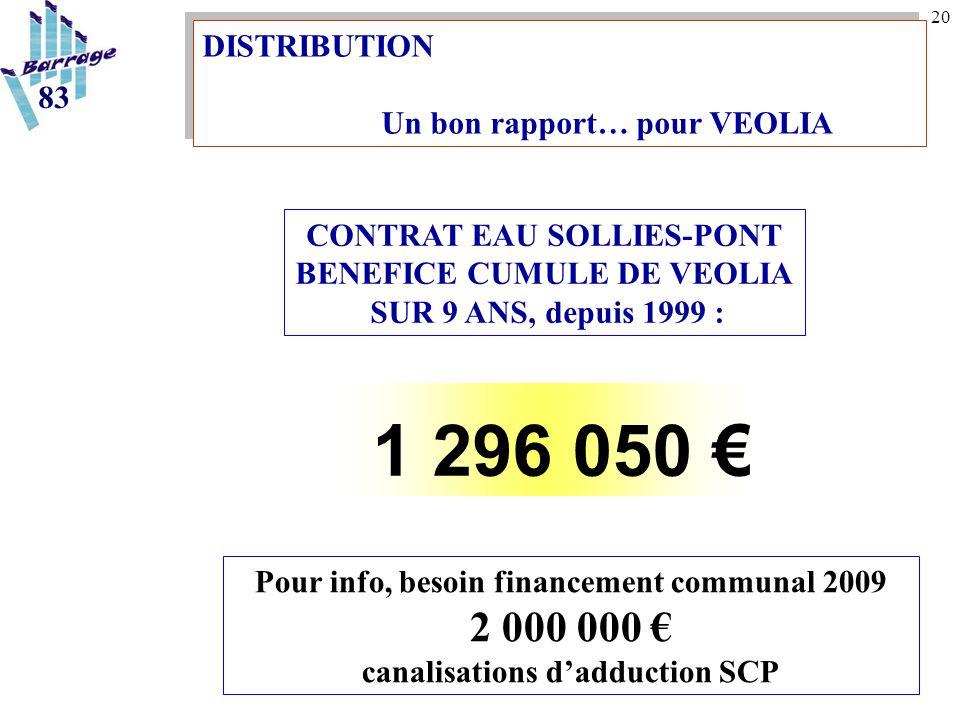 20 CONTRAT EAU SOLLIES-PONT BENEFICE CUMULE DE VEOLIA SUR 9 ANS, depuis 1999 : 1 296 050 € 83 Pour info, besoin financement communal 2009 2 000 000 €