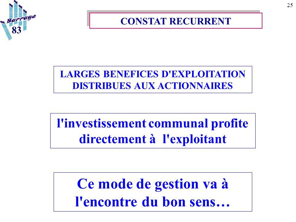 25 l'investissement communal profite directement à l'exploitant CONSTAT RECURRENT LARGES BENEFICES D'EXPLOITATION DISTRIBUES AUX ACTIONNAIRES Ce mode