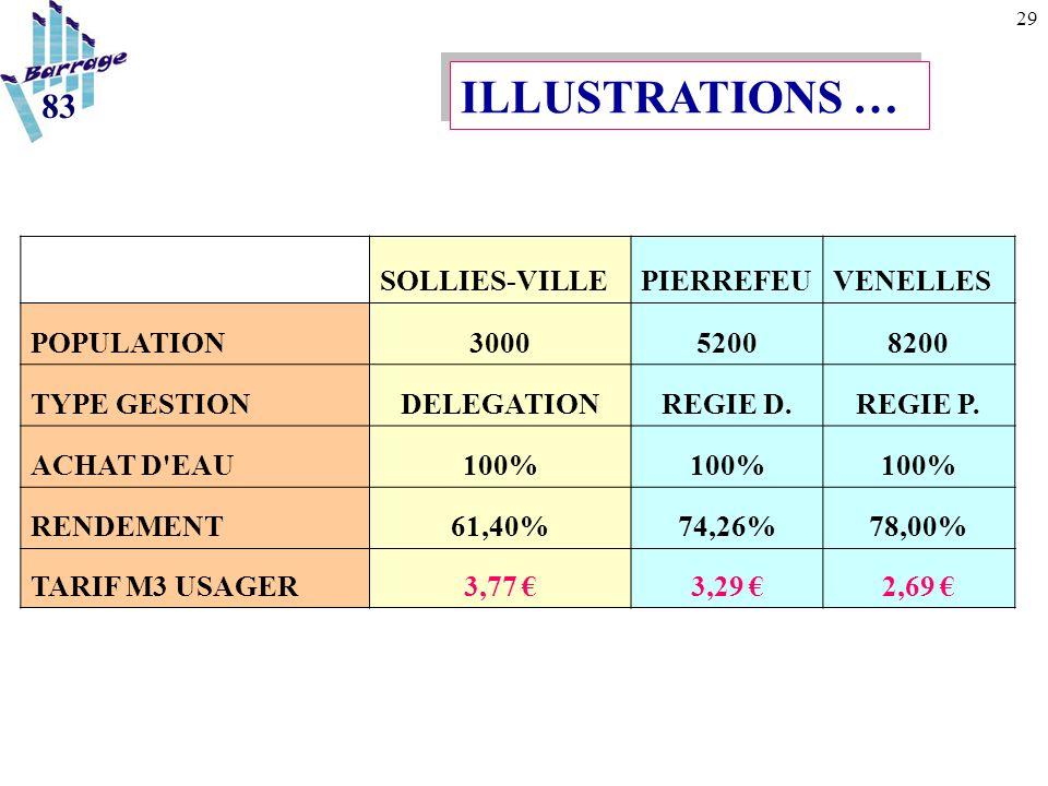 29 SOLLIES-VILLEPIERREFEUVENELLES POPULATION300052008200 TYPE GESTIONDELEGATIONREGIE D.REGIE P. ACHAT D'EAU100% RENDEMENT61,40%74,26%78,00% TARIF M3 U