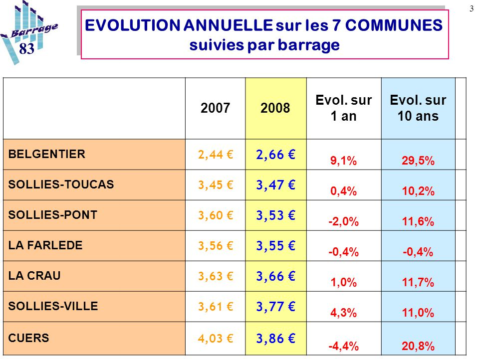 4 EVOLUTION ANNUELLE SUR 13 COMMUNES LOCALES 83 Moyenne Agence RMC 2007: 2.89€ Moyenne Var 2007: 3.06€ 20072008 Evol.