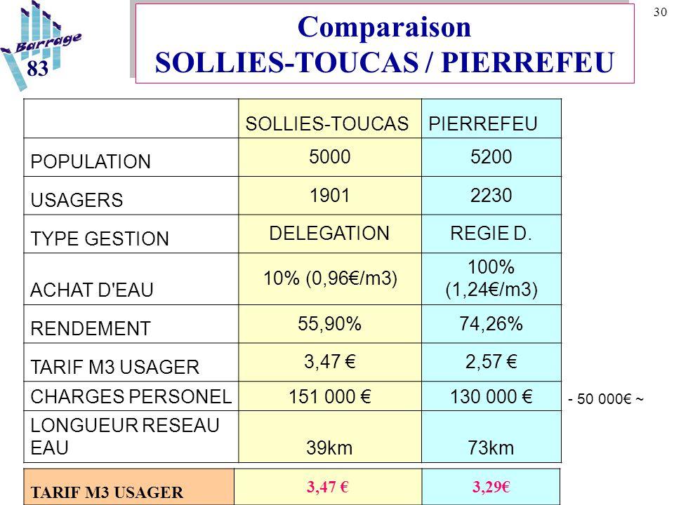 30 SOLLIES-TOUCASPIERREFEU POPULATION 50005200 USAGERS 19012230 TYPE GESTION DELEGATIONREGIE D. ACHAT D'EAU 10% (0,96€/m3) 100% (1,24€/m3) RENDEMENT 5