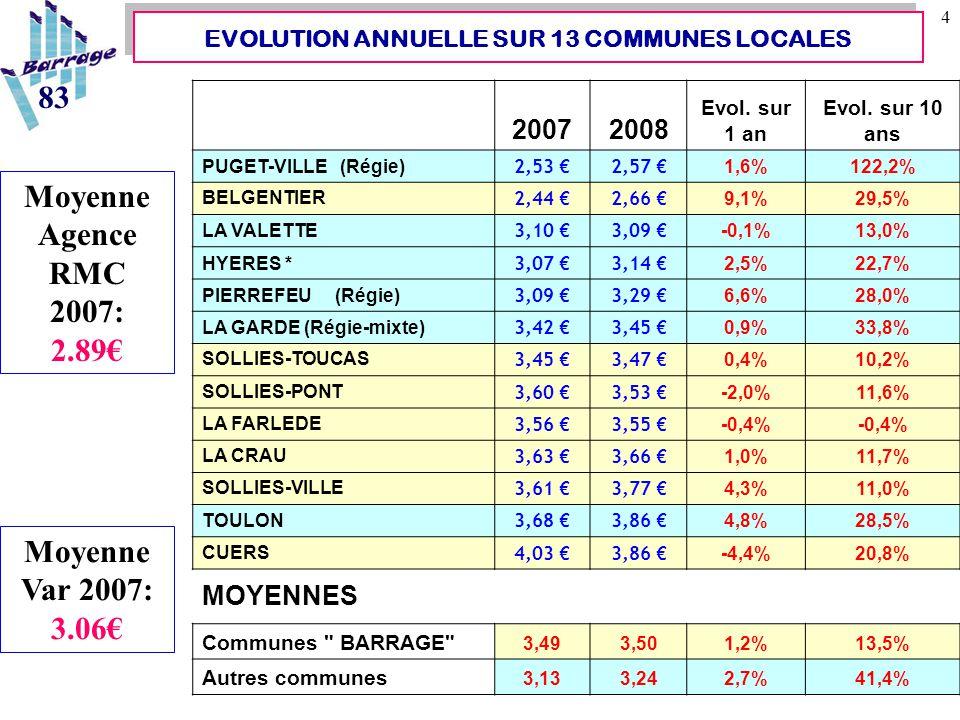 15 83 Augmentation vertigineuse des recettes depuis 2003 Le bénéfice brut rattrape l'achat d'eau SCP EVOLUTION DU BILAN FINANCIER de la STATION Cherchez l'ereur … 32% 41%