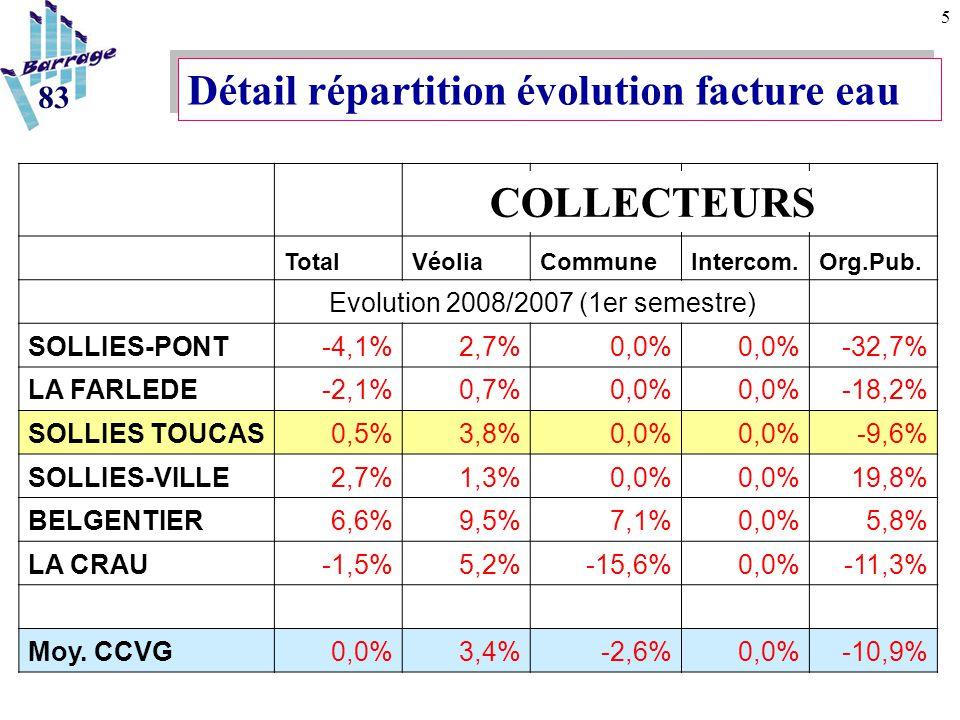 5 TotalVéoliaCommuneIntercom.Org.Pub. Evolution 2008/2007 (1er semestre) SOLLIES-PONT-4,1%2,7%0,0% -32,7% LA FARLEDE-2,1%0,7%0,0% -18,2% SOLLIES TOUCA