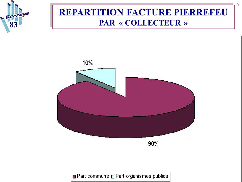 9 REPARTITION FACTURE PAR « COLLECTEUR » 83