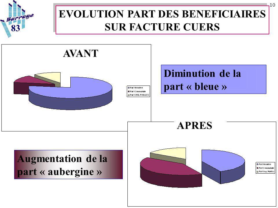 10 Diminution de la part « bleue » Augmentation de la part « aubergine » 83 EVOLUTION PART DES BENEFICIAIRES SUR FACTURE CUERS EVOLUTION PART DES BENE