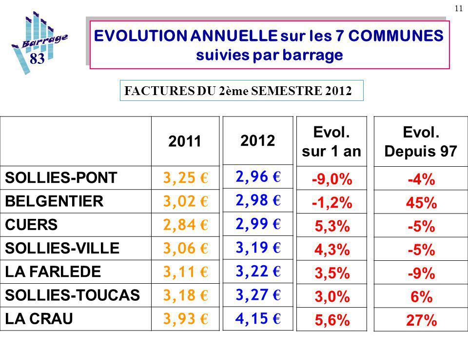 11 83 EVOLUTION ANNUELLE sur les 7 COMMUNES suivies par barrage EVOLUTION ANNUELLE sur les 7 COMMUNES suivies par barrage FACTURES DU 2ème SEMESTRE 2012 2011 SOLLIES-PONT 3,25 € BELGENTIER 3,02 € CUERS 2,84 € SOLLIES-VILLE 3,06 € LA FARLEDE 3,11 € SOLLIES-TOUCAS 3,18 € LA CRAU 3,93 € 2012 2,96 € 2,98 € 2,99 € 3,19 € 3,22 € 3,27 € 4,15 € Evol.
