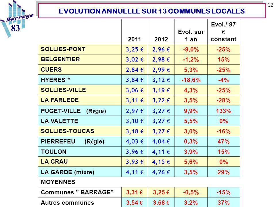 12 EVOLUTION ANNUELLE SUR 13 COMMUNES LOCALES 83 20112012 Evol. sur 1 an Evol./ 97 € constant SOLLIES-PONT 3,25 € 2,96 € -9,0%-25% BELGENTIER 3,02 € 2