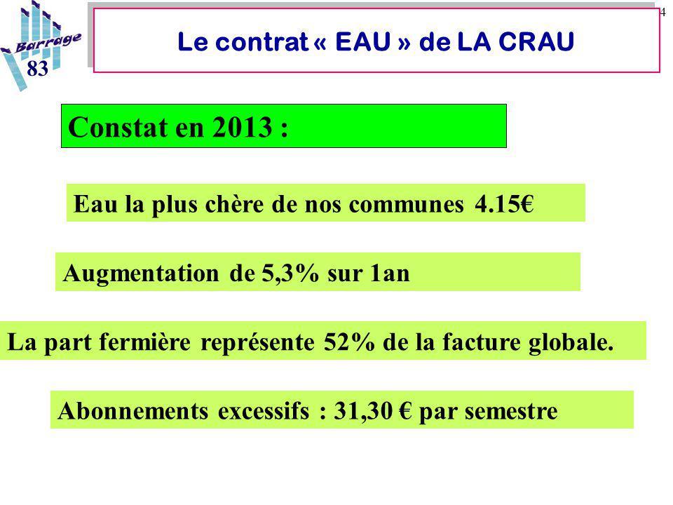14 Le contrat « EAU » de LA CRAU 83 Eau la plus chère de nos communes 4.15€ Constat en 2013 : Augmentation de 5,3% sur 1an La part fermière représente