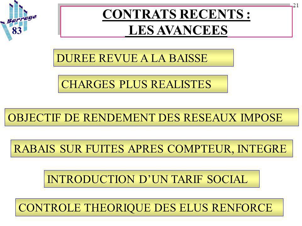 21 CHARGES PLUS REALISTES DUREE REVUE A LA BAISSE 83 CONTRATS RECENTS : LES AVANCEES CONTRATS RECENTS : LES AVANCEES OBJECTIF DE RENDEMENT DES RESEAUX IMPOSE RABAIS SUR FUITES APRES COMPTEUR, INTEGRE INTRODUCTION D'UN TARIF SOCIAL CONTROLE THEORIQUE DES ELUS RENFORCE