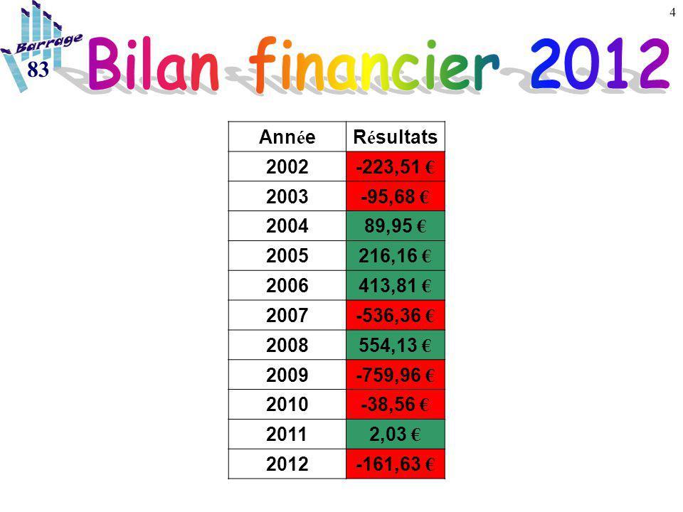 4 83 Ann é eR é sultats 2002-223,51 € 2003-95,68 € 200489,95 € 2005216,16 € 2006413,81 € 2007-536,36 € 2008554,13 € 2009-759,96 € 2010-38,56 € 20112,03 € 2012-161,63 €
