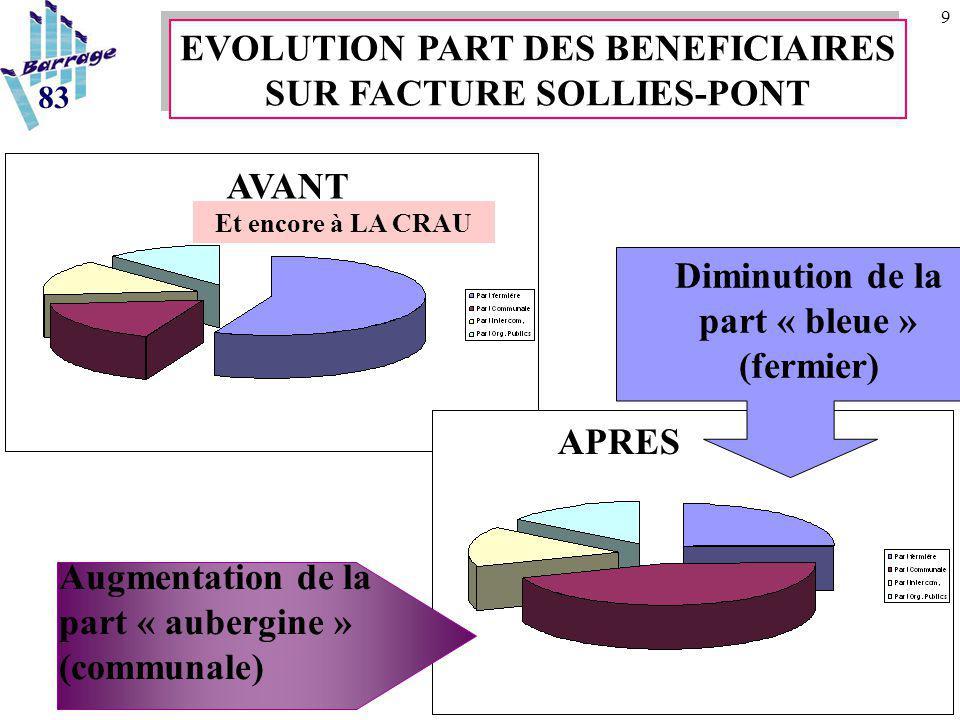9 83 EVOLUTION PART DES BENEFICIAIRES SUR FACTURE SOLLIES-PONT EVOLUTION PART DES BENEFICIAIRES SUR FACTURE SOLLIES-PONT AVANT APRES Augmentation de la part « aubergine » (communale) Diminution de la part « bleue » (fermier) Et encore à LA CRAU