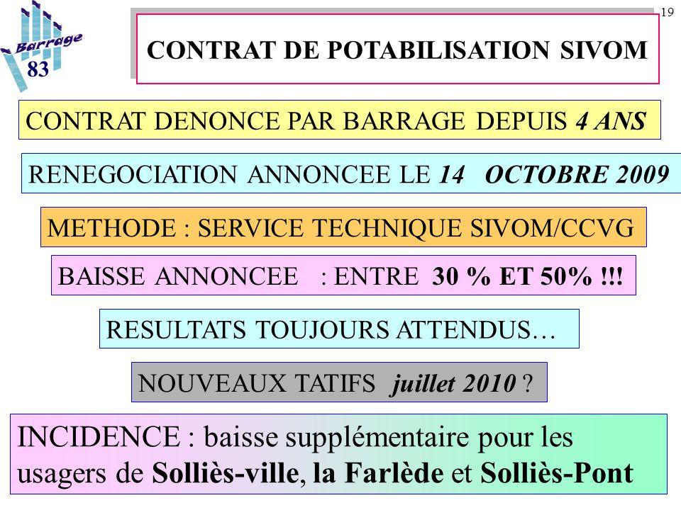 19 INCIDENCE : baisse supplémentaire pour les usagers de Solliès-ville, la Farlède et Solliès-Pont CONTRAT DENONCE PAR BARRAGE DEPUIS 4 ANS RENEGOCIATION ANNONCEE LE 14 OCTOBRE 2009 METHODE : SERVICE TECHNIQUE SIVOM/CCVG BAISSE ANNONCEE : ENTRE 30 % ET 50% !!.