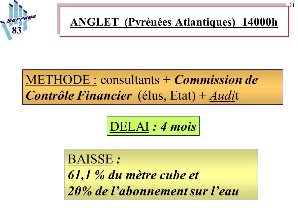 21 BAISSE : 61,1 % du mètre cube et 20% de l'abonnement sur l'eau METHODE : consultants + Commission de Contrôle Financier (élus, Etat) + Audit DELAI : 4 mois 83 ANGLET (Pyrénées Atlantiques) 14000h