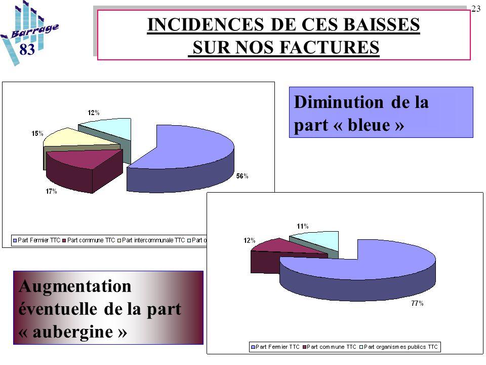 23 Diminution de la part « bleue » Augmentation éventuelle de la part « aubergine » 83 INCIDENCES DE CES BAISSES SUR NOS FACTURES
