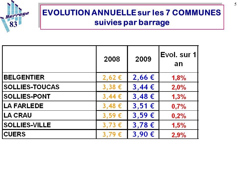 26 FACTURE DEMANDEE : 3.202,43€ Cas concret à Solliès-Ville : 1.017m3, pour 58m3 EN MOYENNE SimulationAvec assurance fuite Réduction d'environ 2800€ SimulationAvec contrat TERNOIS Réduction d'environ 750€+ 650€.