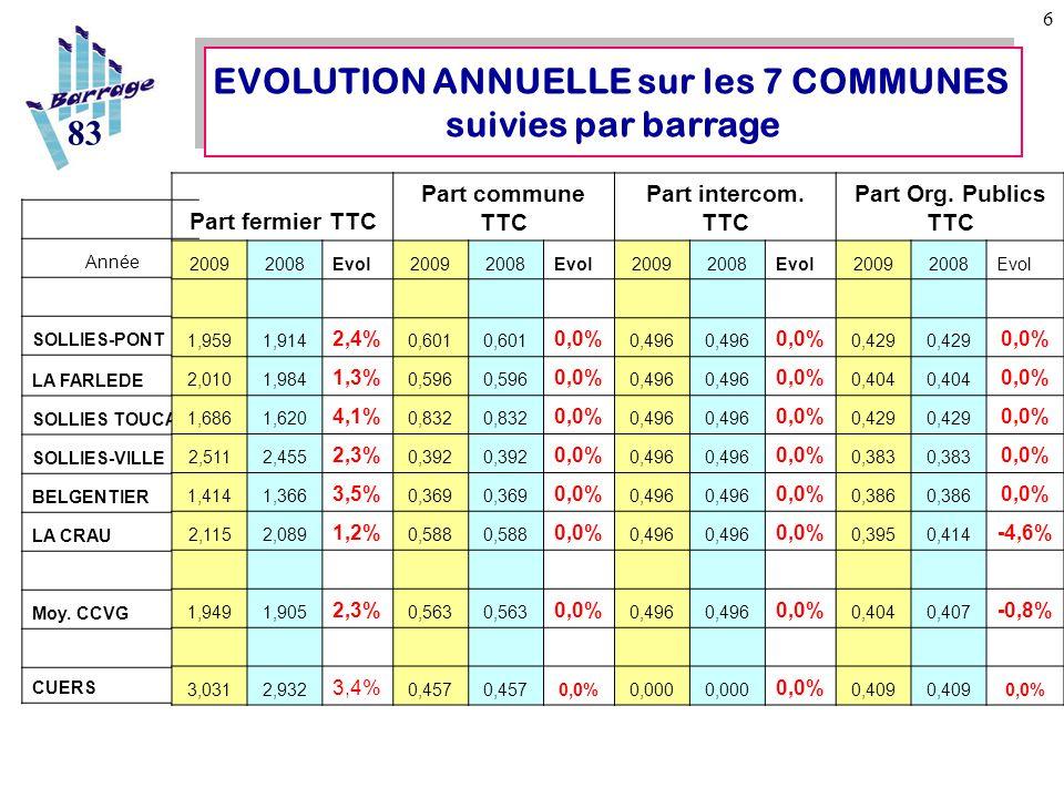 7 EVOLUTION ANNUELLE SUR 13 COMMUNES LOCALES 83 Moyenne Agence RMC 2007: 2.89€ Est.2009 :3.03 Moyenne Var 2007: 3.06€ Est.2009 :3.21 Moyenne France 2005:3.03€ Est.2009 : 3.33