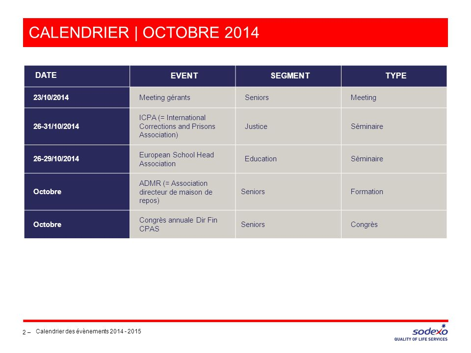 CALENDRIER | OCTOBRE 2014 2 – Calendrier des évènements 2014 - 2015 DATE EVENTSEGMENTTYPE 23/10/2014Meeting gérantsSeniorsMeeting 26-31/10/2014 ICPA (= International Corrections and Prisons Association) JusticeSéminaire 26-29/10/2014 European School Head Association EducationSéminaire Octobre ADMR (= Association directeur de maison de repos) SeniorsFormation Octobre Congrès annuale Dir Fin CPAS SeniorsCongrès