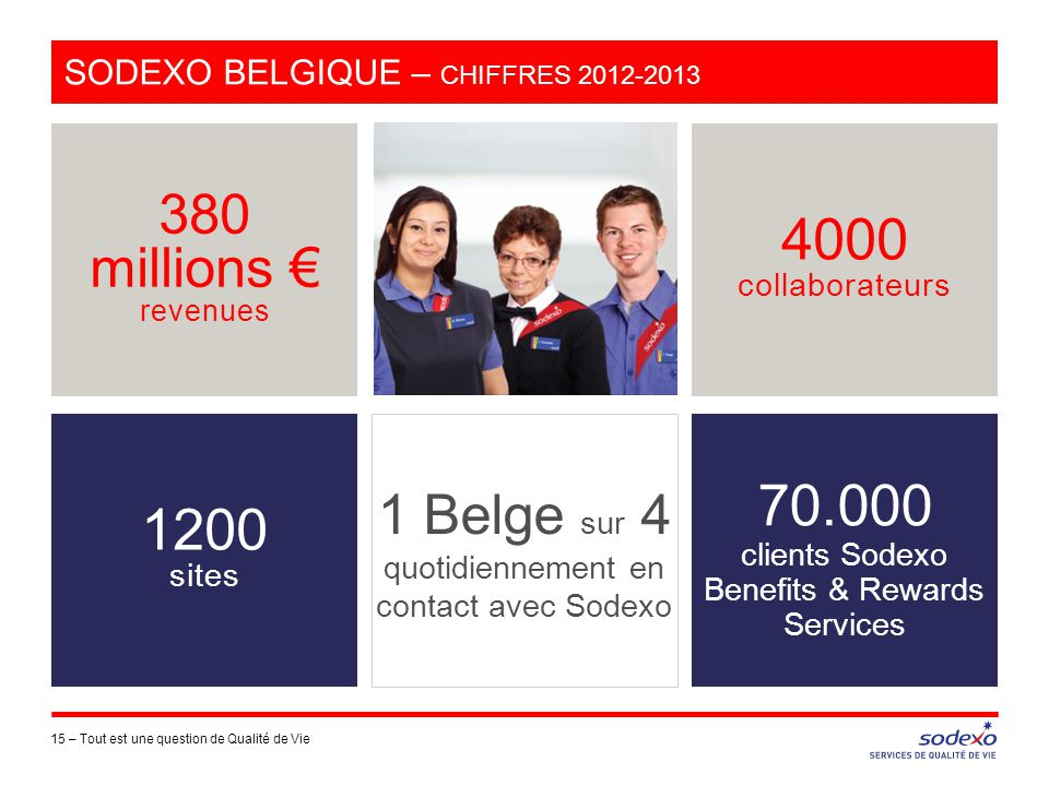 SODEXO BELGIQUE – CHIFFRES 2012-2013 15 –Tout est une question de Qualité de Vie 380 millions € revenues 4000 collaborateurs 70.000 clients Sodexo Benefits & Rewards Services 1 Belge sur 4 quotidiennement en contact avec Sodexo 1200 sites
