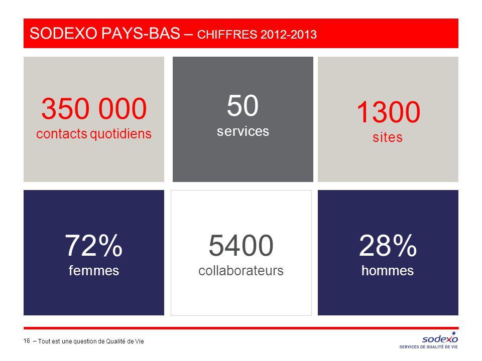 SODEXO PAYS-BAS – CHIFFRES 2012-2013 16 – 350 000 contacts quotidiens 1300 sites 28% hommes 5400 collaborateurs 72% femmes 50 services Tout est une qu