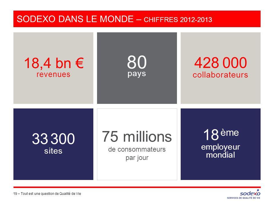 SODEXO DANS LE MONDE – CHIFFRES 2012-2013 19 –Tout est une question de Qualité de Vie 18,4 bn € revenues 428 000 collaborateurs 18 ème employeur mondi
