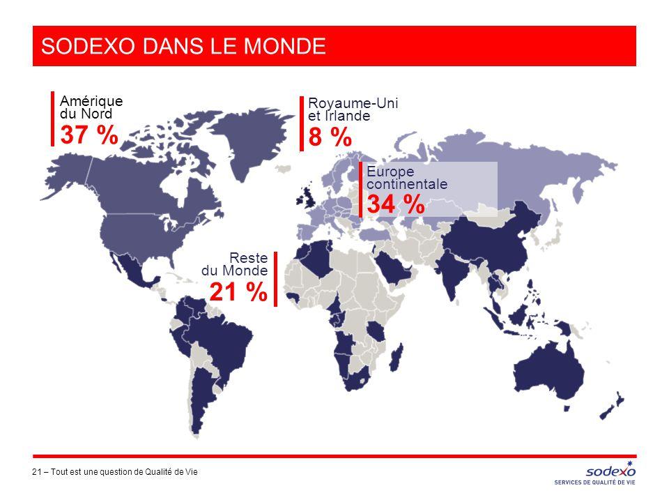 SODEXO DANS LE MONDE 21 –Tout est une question de Qualité de Vie Reste du Monde 21 % Amérique du Nord 37 % Royaume-Uni et Irlande 8 % Europe continent