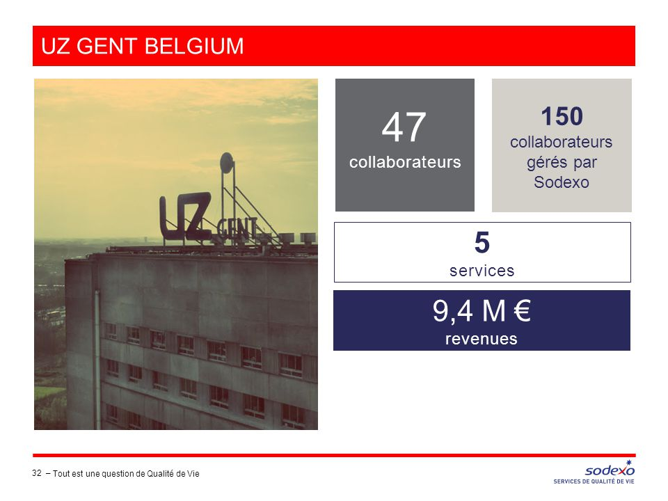 UZ GENT BELGIUM 150 collaborateurs gérés par Sodexo 47 collaborateurs 9,4 M € revenues 5 services 32 – Tout est une question de Qualité de Vie