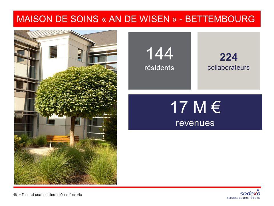 MAISON DE SOINS « AN DE WISEN » - BETTEMBOURG 224 collaborateurs 144 résidents 17 M € revenues 45 – Tout est une question de Qualité de Vie