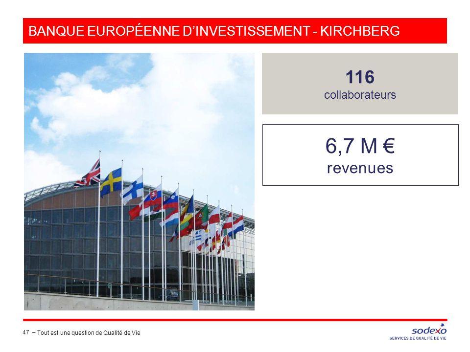 BANQUE EUROPÉENNE D'INVESTISSEMENT - KIRCHBERG 6,7 M € revenues 116 collaborateurs 47 – Tout est une question de Qualité de Vie