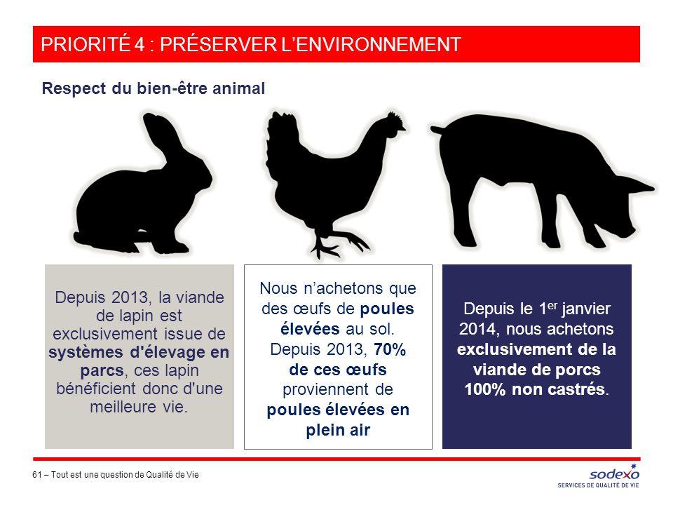 PRIORITÉ 4 : PRÉSERVER L'ENVIRONNEMENT 61 –Tout est une question de Qualité de Vie Depuis 2013, la viande de lapin est exclusivement issue de systèmes