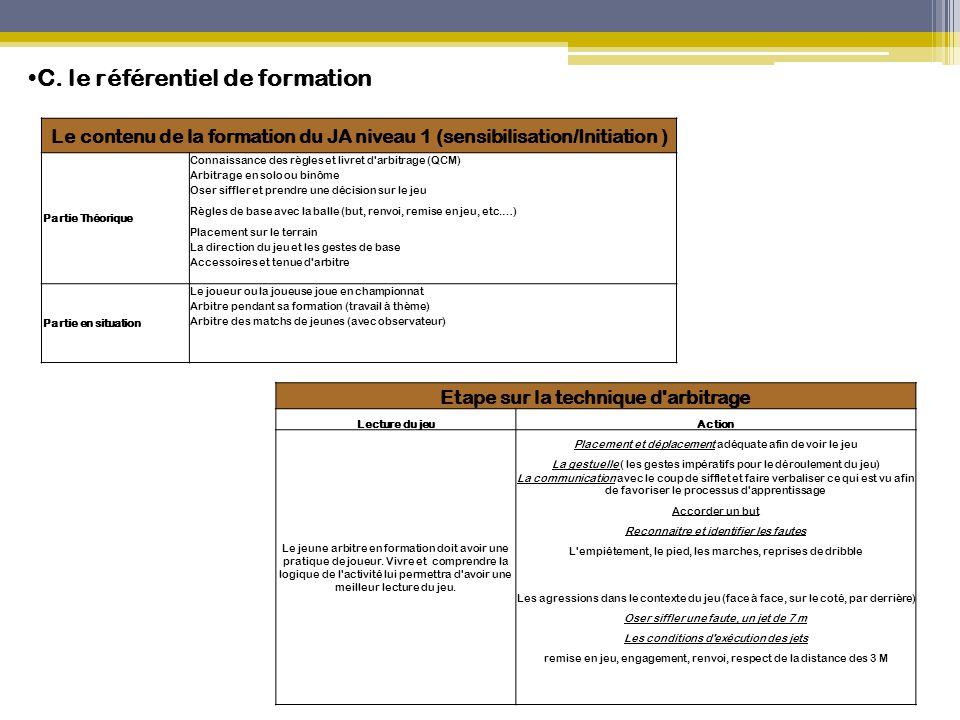C. le référentiel de formation Le contenu de la formation du JA niveau 1 (sensibilisation/Initiation ) Partie Théorique Connaissance des règles et liv