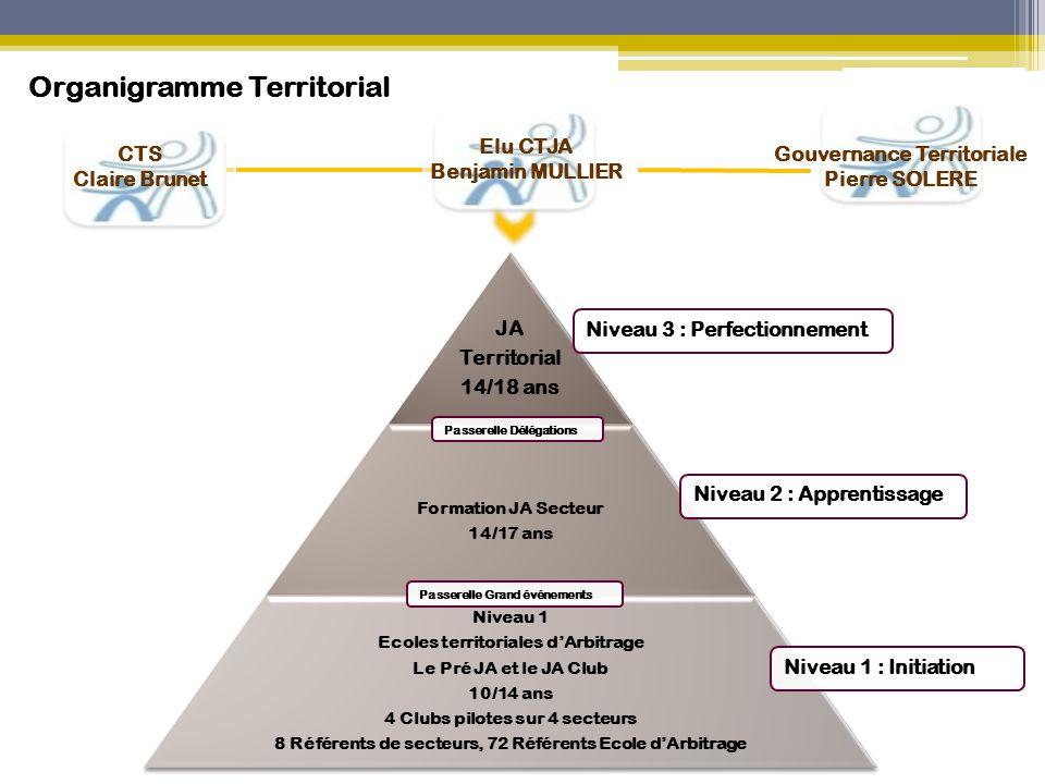 JA Territorial 14/18 ans Formation JA Secteur 14/17 ans Niveau 1 Ecoles territoriales d'Arbitrage Le Pré JA et le JA Club 10/14 ans 4 Clubs pilotes su