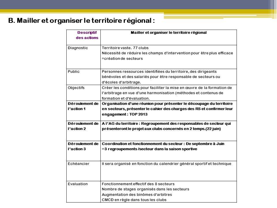 Descriptif des actions Mailler et organiser le territoire régional Diagnostic Territoire vaste. 77 clubs Nécessité de réduire les champs d'interventio