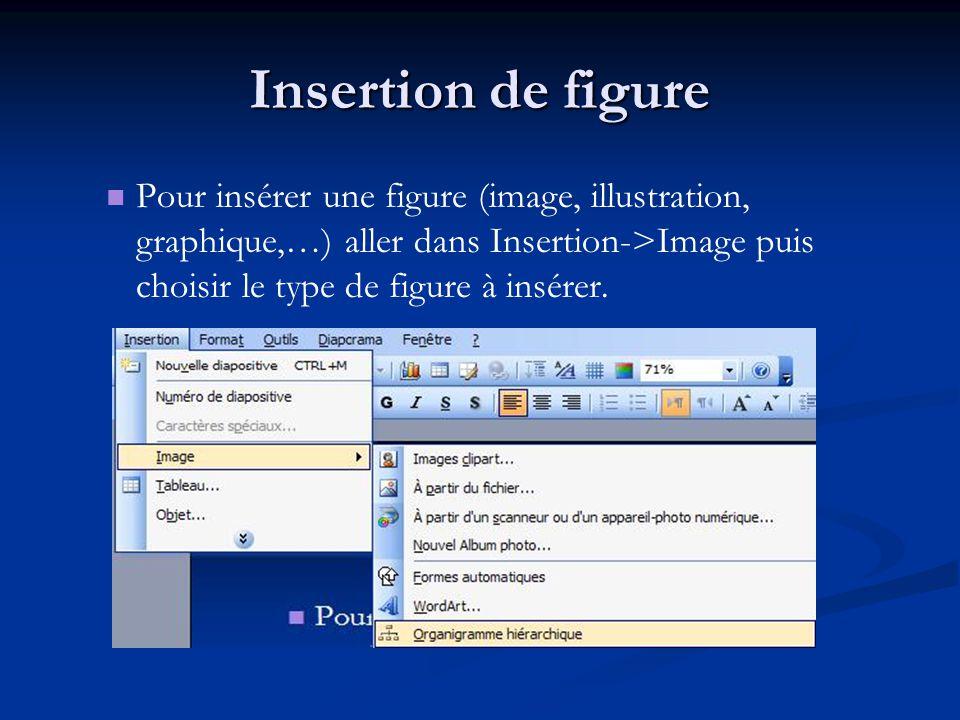 Insertion de légende Pour insérer une légende aller dans Insertion- >Référence->Légende puis saisir le titre de la figure à insérée.