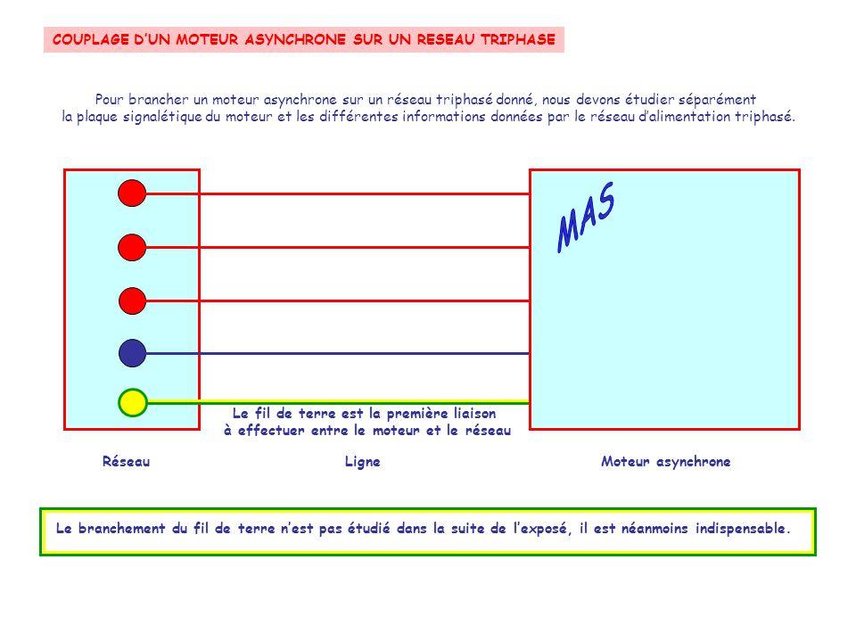 COUPLAGE D'UN MOTEUR ASYNCHRONE SUR UN RESEAU TRIPHASE Le couplage en TRIANGLE Le couplage en triangle RéseauLigneMoteur asynchrone Suivant Neutre Phase 3 Phase 2 Phase 1 Ce couplage peut être schématisé à l'aide de la figure suivante Chaque enroulement est relié de chaque côté à un autre enroulement et à une phase du réseau L'image d'un triangle est ainsi symbolisée