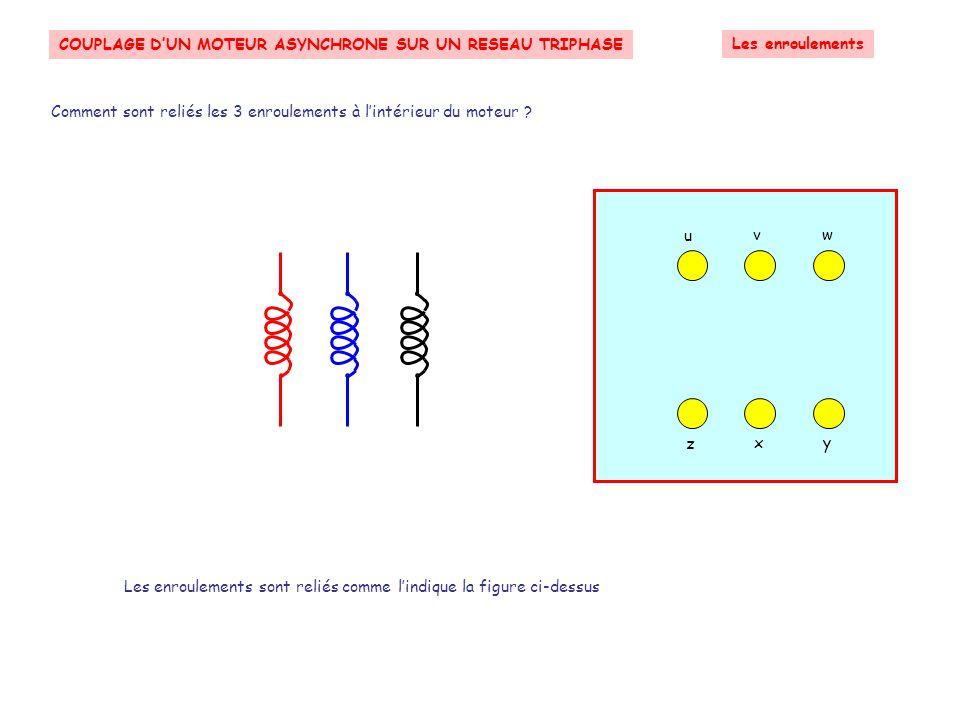 COUPLAGE D'UN MOTEUR ASYNCHRONE SUR UN RESEAU TRIPHASE Étude des informations liées au réseau triphasé Les trois tensions composées peuvent être représentées à partir des trois tensions simples Les valeurs efficaces suivent la relation :U = V.√3 Suivant Neutre Phase 3 Phase 2 Phase 1 Le réseau triphasé Tensions simple et composée Représentation de Fresnel des trois tensions simples et composées v1v1 v2v2 v3v3 v1v1 v2v2 v3v3 u 12 u 31 u 23
