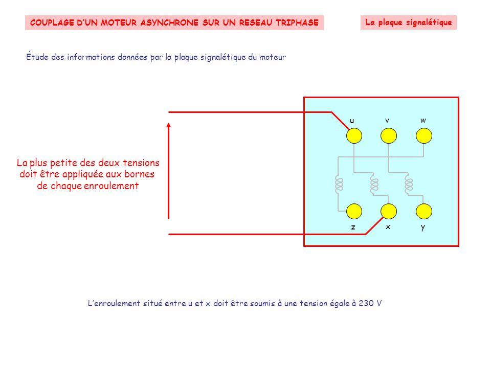 COUPLAGE D'UN MOTEUR ASYNCHRONE SUR UN RESEAU TRIPHASE Le couplage en ETOILE Le couplage en étoile RéseauLigneMoteur asynchrone Chaque enroulement est relié à l'une des trois phases par un fil de ligne Suivant z x y Neutre Phase 3 Phase 2 Phase 1 u v w Les trois enroulements sont reliés ensemble Le neutre peut être relié au point commun des trois enroulements par le fil de neutre Cette liaison n'est que rarement utilisée