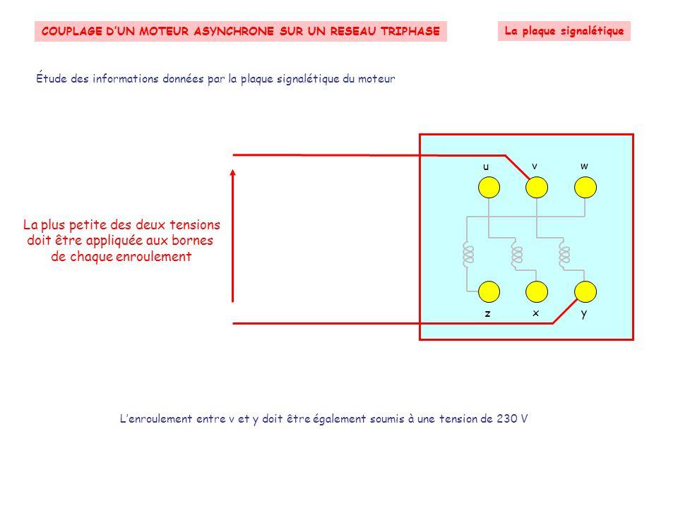 COUPLAGE D'UN MOTEUR ASYNCHRONE SUR UN RESEAU TRIPHASE Le couplage en ETOILE Le couplage en étoile RéseauLigneMoteur asynchrone Suivant Neutre Phase 3 Phase 2 Phase 1 Ce couplage peut être schématisé à l'aide de la figure suivante Chaque enroulement est relié à une phase d'un coté et au neutre de l'autre L'image d'une étoile est ainsi symbolisée