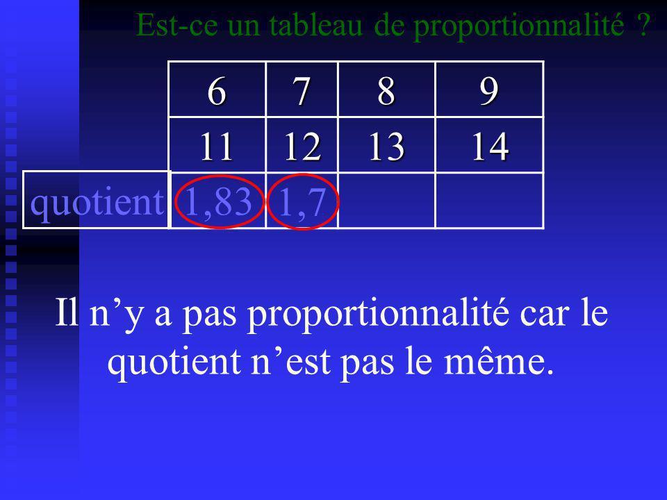 Poids (kg) 3568 Prix ( € ) 1,502,5034 Prix Poids 0,5 C'est un tableau de proportionnalité car le quotient du prix par le poids est le même.