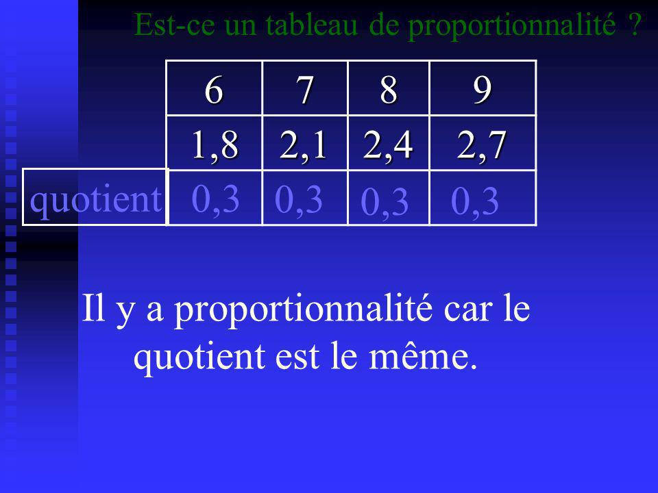 6789 15202530 Il n'y a pas proportionnalité car le quotient n'est pas le même.