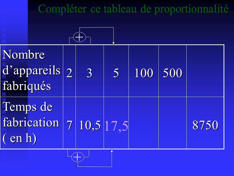 Compléter ce tableau de proportionnalité Le périmètre d'un carré de côté c est P = 4  c il y a donc proportionnalité entre la mesure du côté et le périmètre.