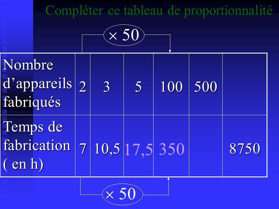Nombre d'appareils fabriqués 235100500 Temps de fabrication ( en h) 710,58750 + + 17,5 Compléter ce tableau de proportionnalité