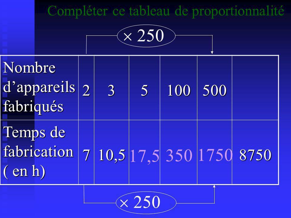 Nombre d'appareils fabriqués 235100500 Temps de fabrication ( en h) 710,58750 17,5  50 350 Compléter ce tableau de proportionnalité